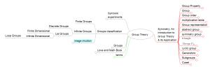 grouptheorymindmap