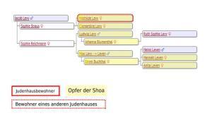 Clementine Levy, Max Levy, Max Leven, Ludwig Lewy, Judenhaus Wiesbaden, Hallgarter Str. 6