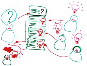 Projekt INNOVATION-BOARD: Oder wie man Mitarbeiter dazu bringt, ihr Bestes zu geben. (1/6)