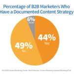 b2b-content-Documented-Strategy
