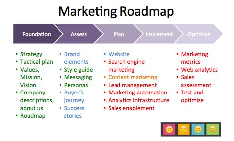 marketing-roadmap