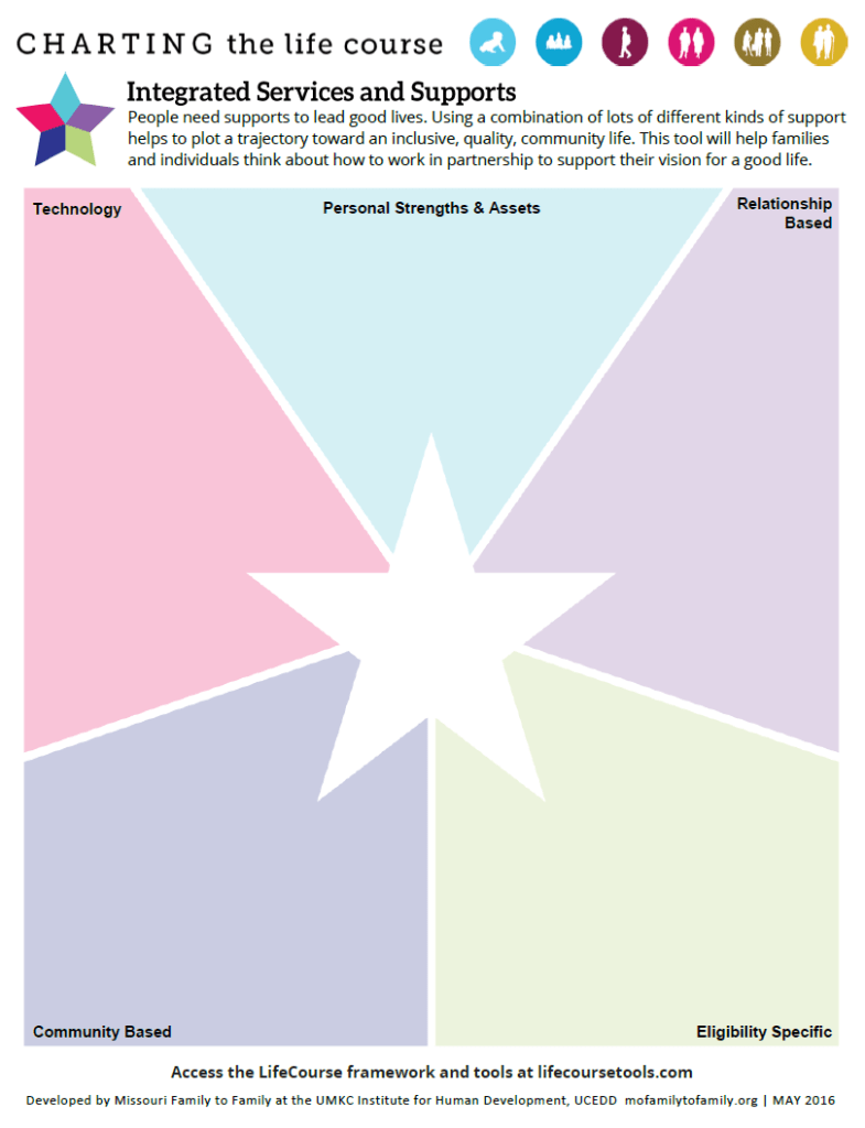 Graphic; Image of Integrated Services and Supports Star Worksheet