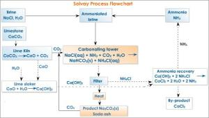 Solvay Process for Producing Sodium Carbonate  Current