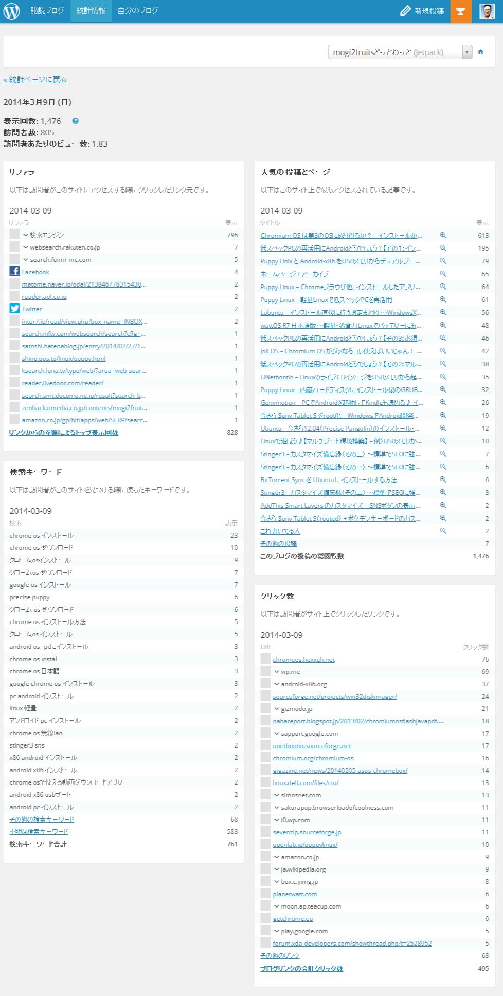 統計情報-WordPress.com_PV数概要02