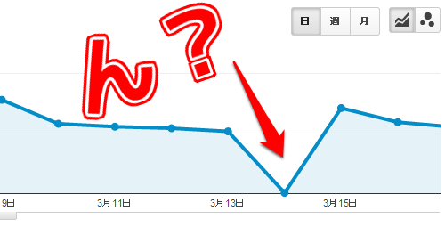 Google Analytics - PVグラフ