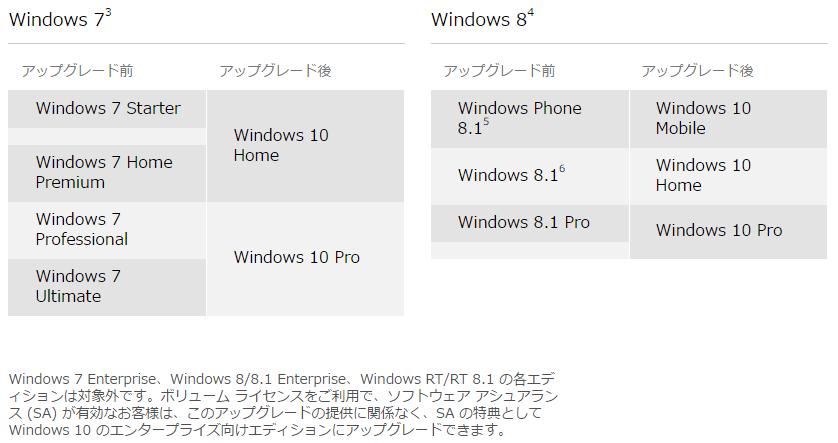 Windows10-FAQ-マイクロソフト_エディション