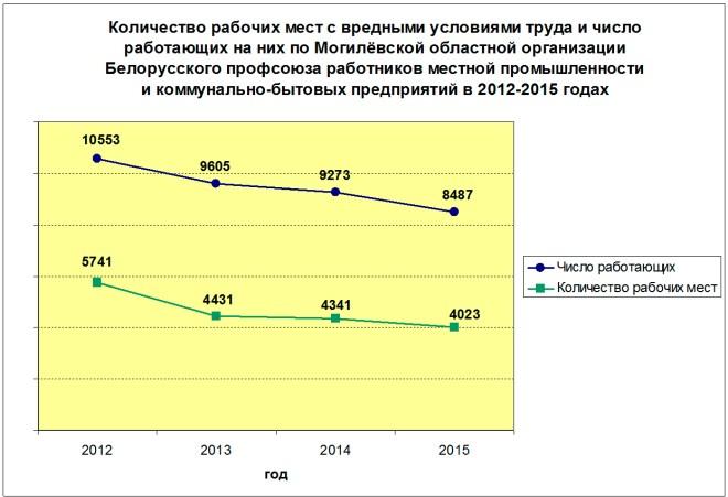 Количество рабочих мест с вредными условиями труда и число работающих на них в 2012-2015 годах