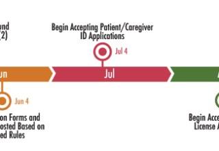 mm timeline - Timeline: Missouri's Medical Marijuana Program - Greenway - Greenway