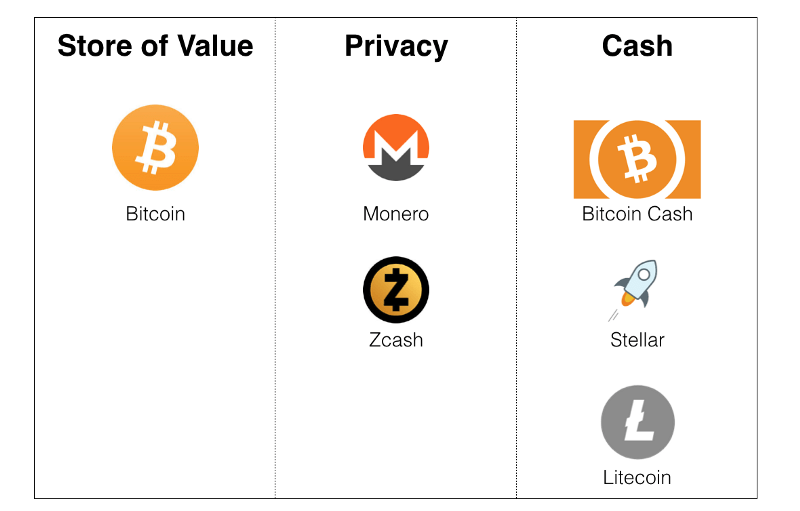 crypto and tokens
