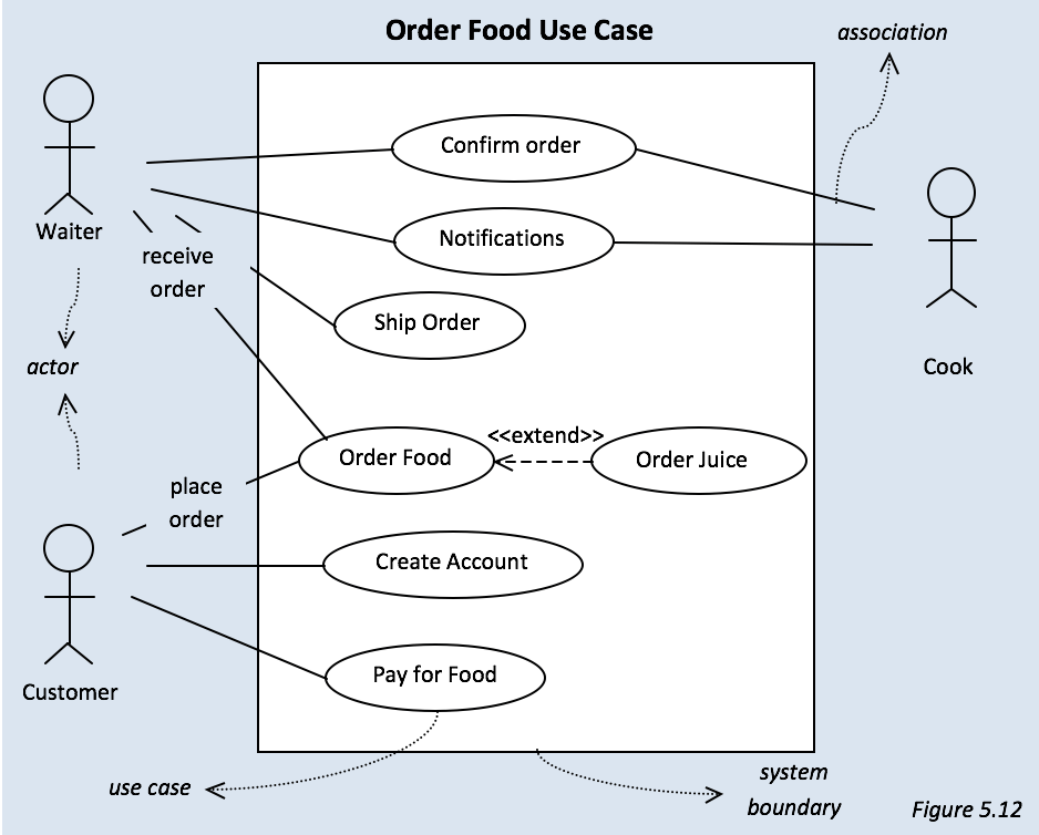 How To Create A Use Case Diagram