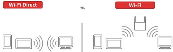 توصيل الهاتف إلى التلفاز بواسطة وايفاي دايركت