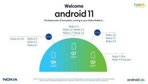 تحديث اندرويد 11 لهواتف نوكيا في عام 2021