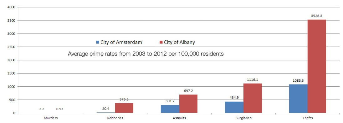 Click to enlarge. Source:city-data.com