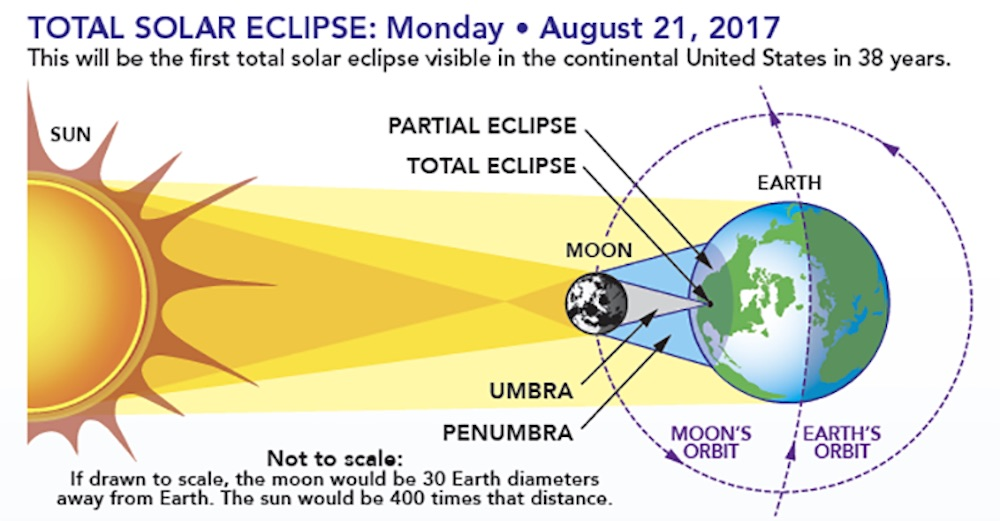 Solar Eclipse - August 21st, 2017