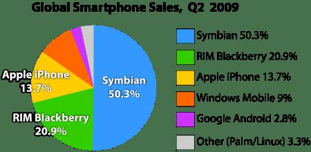 Mobile Handsets Market Share