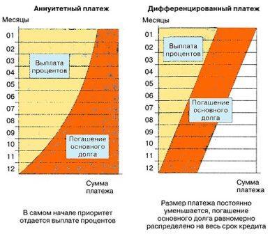 сравнение дифференцированного и аннуитетного платежа