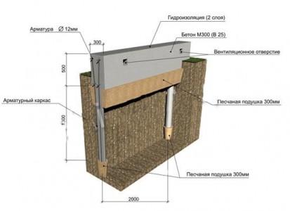 Отделка каркасного дома снаружи блок-хаусом, термопанелями ...