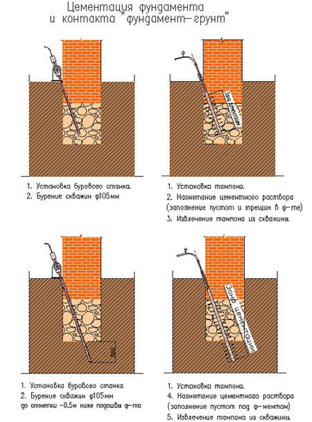 доливка бетона