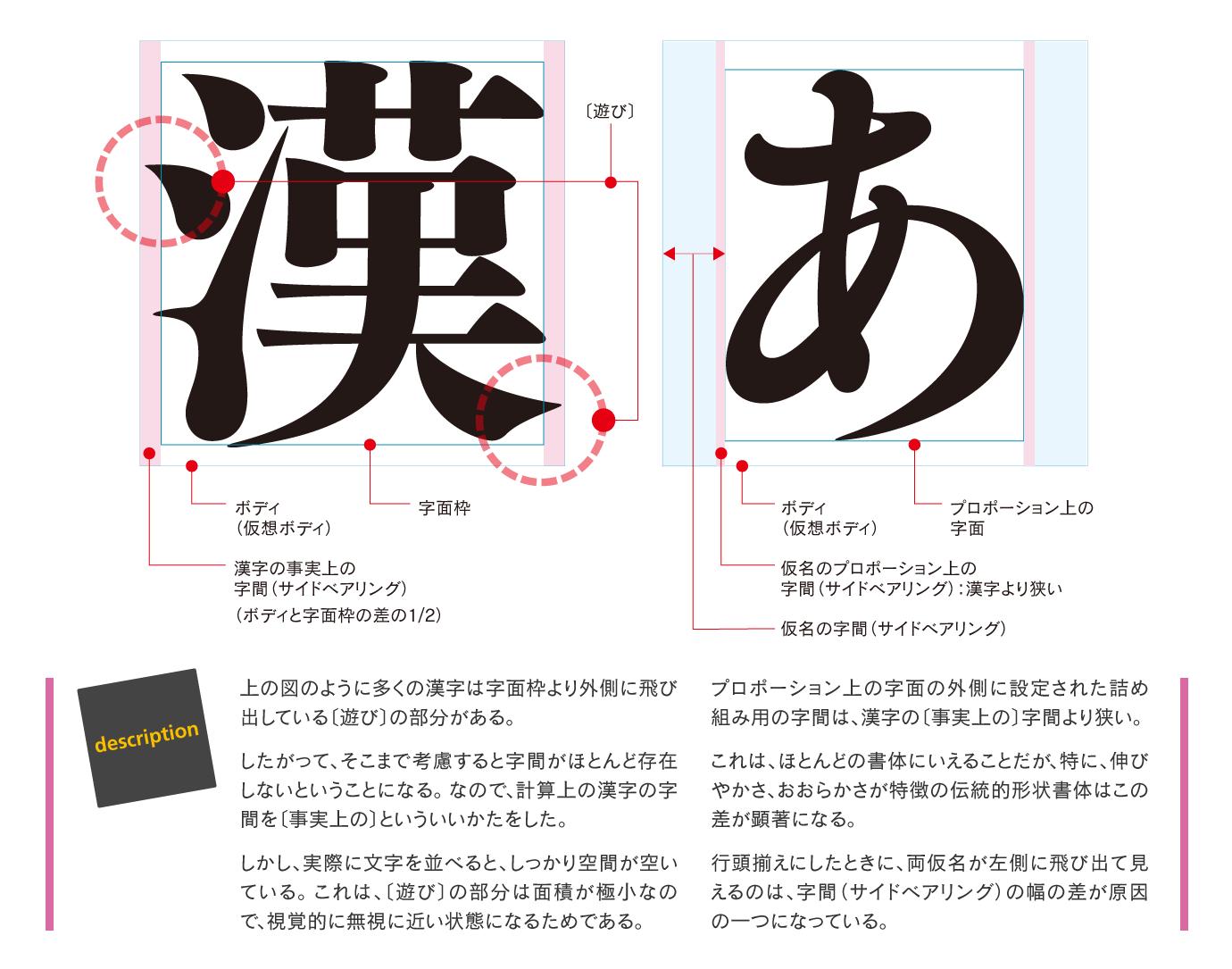 両仮名のサイドベアリングが漢字のそれより狭い