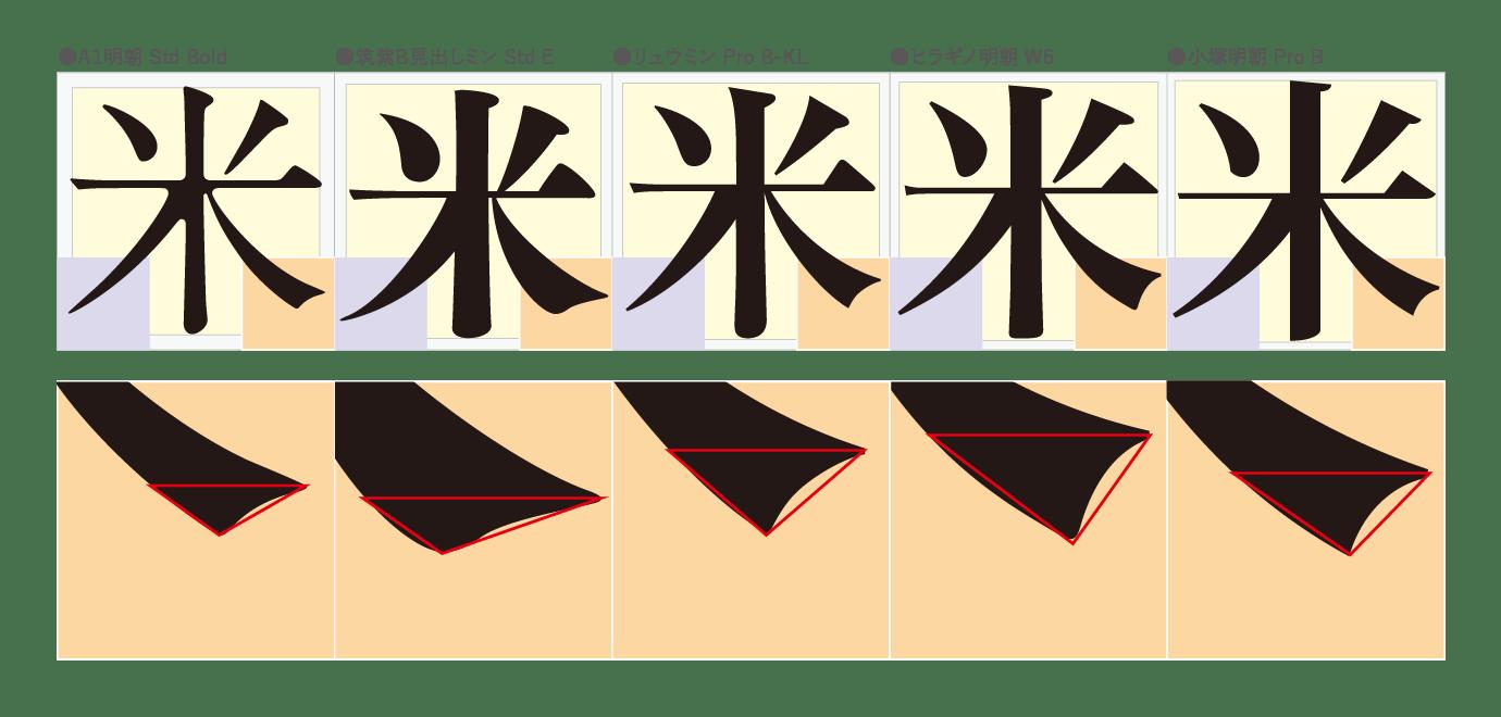 「右はらい」収筆部分(三角形)の頂点の角度