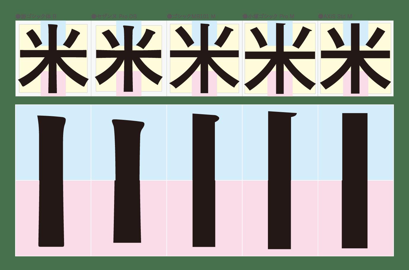 楷書書法での三過節は起筆・送筆・収筆の筆脈(ゴシック体)