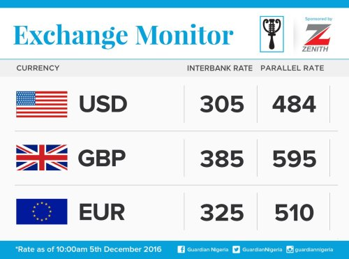 Exchange Rate For 5th December 2016