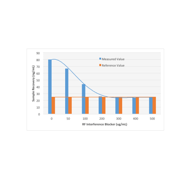 Rheumatoid Factor (RF) Interference Blocker