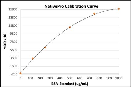 NativePro Bradford Protein Assay Calibration Curve