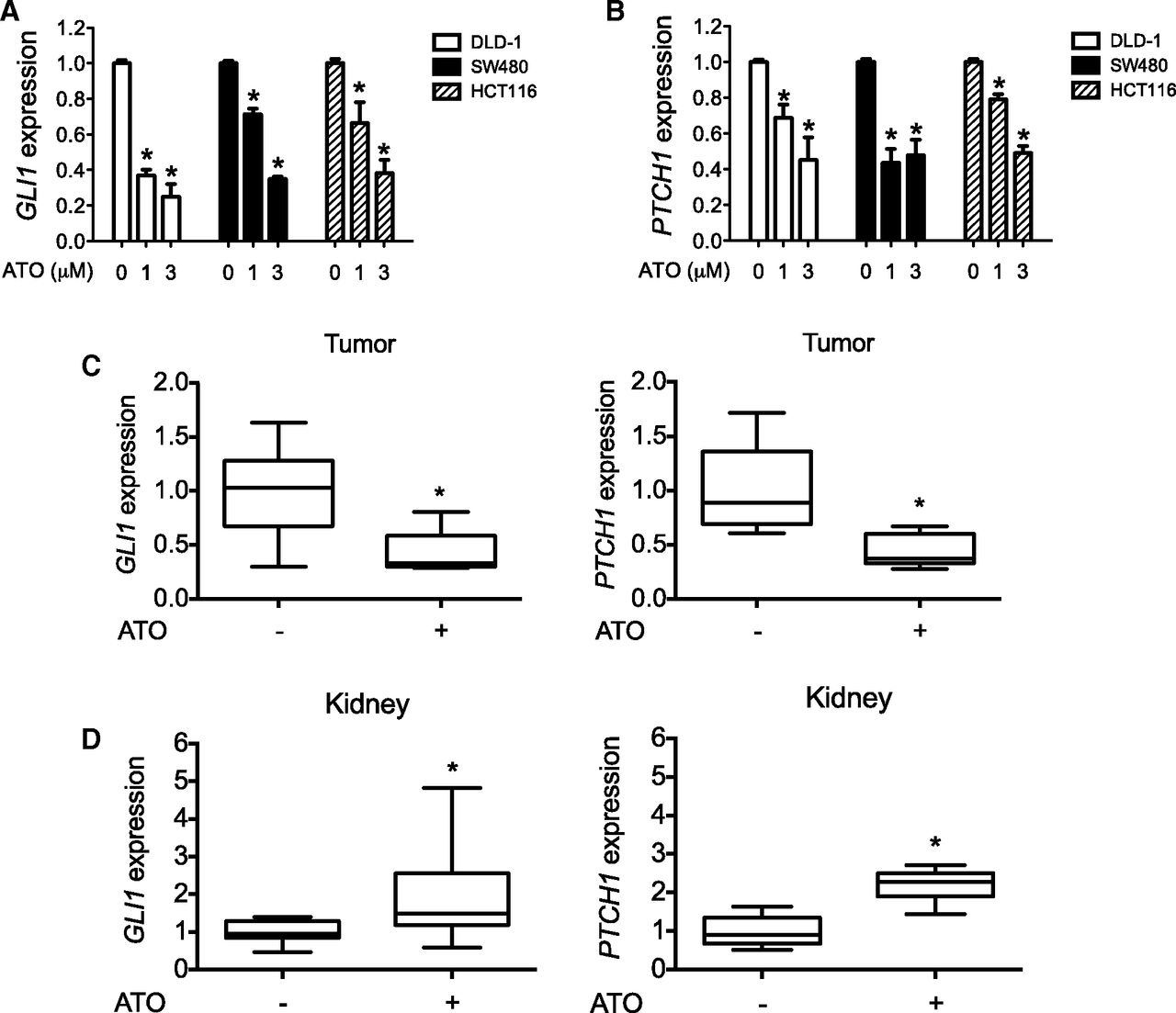 Arsenic Attenuates Gli Signaling Increasing Or Decreasing Its Transcriptional Program In A
