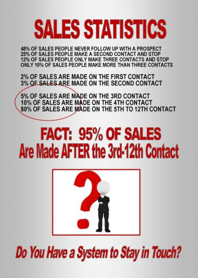 95% of sales are made after the 3rd - 12th contact