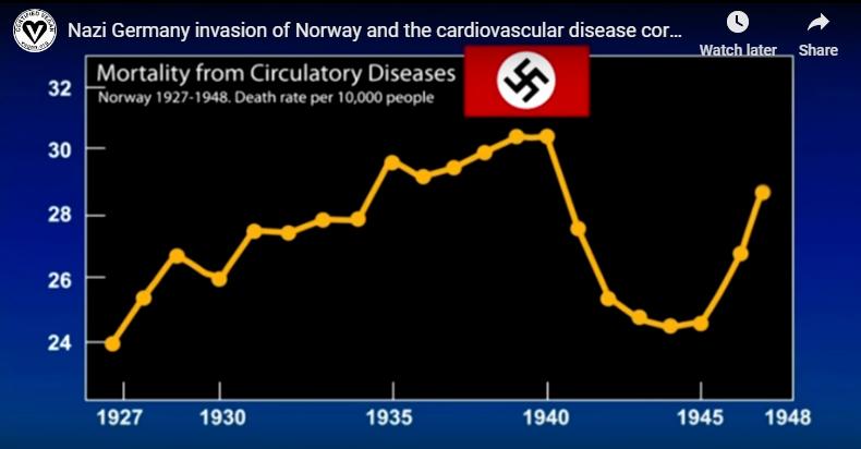 Mortality from Circulatory Diseases