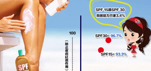 防曬係數越高越好? 防曬係數的定義為何?