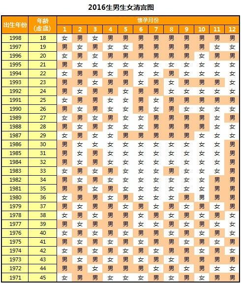 清宮生男生女對照表2016