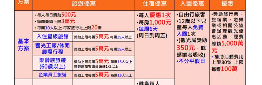 2019旅遊補助方案 擴大國旅秋冬遊