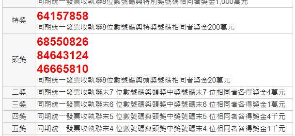 統一發票9 10月2020年中獎號碼