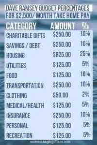 Dave Ramsey Budgeting Percentages