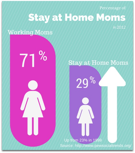 percent of stay at home moms