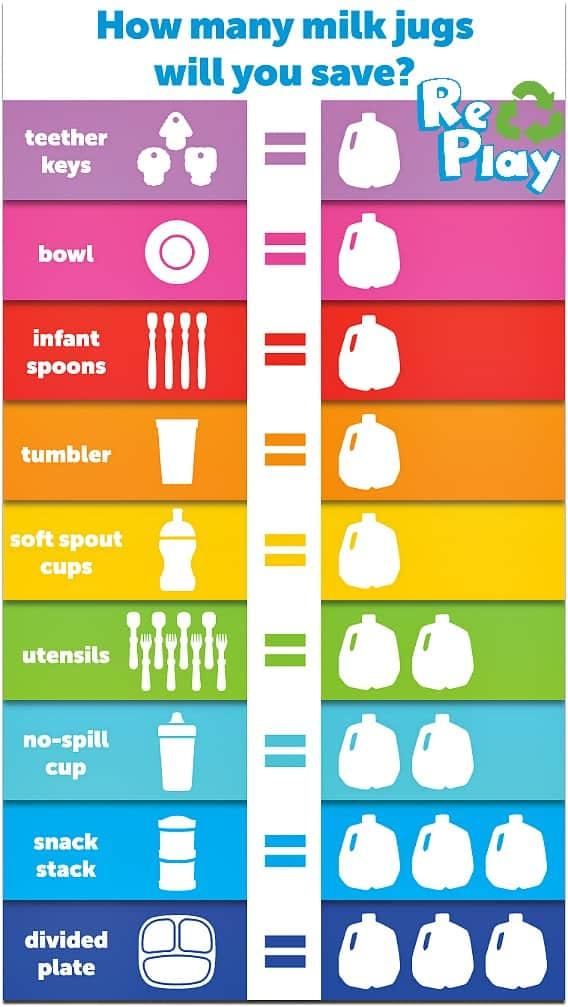 recycling milk jugs re-play