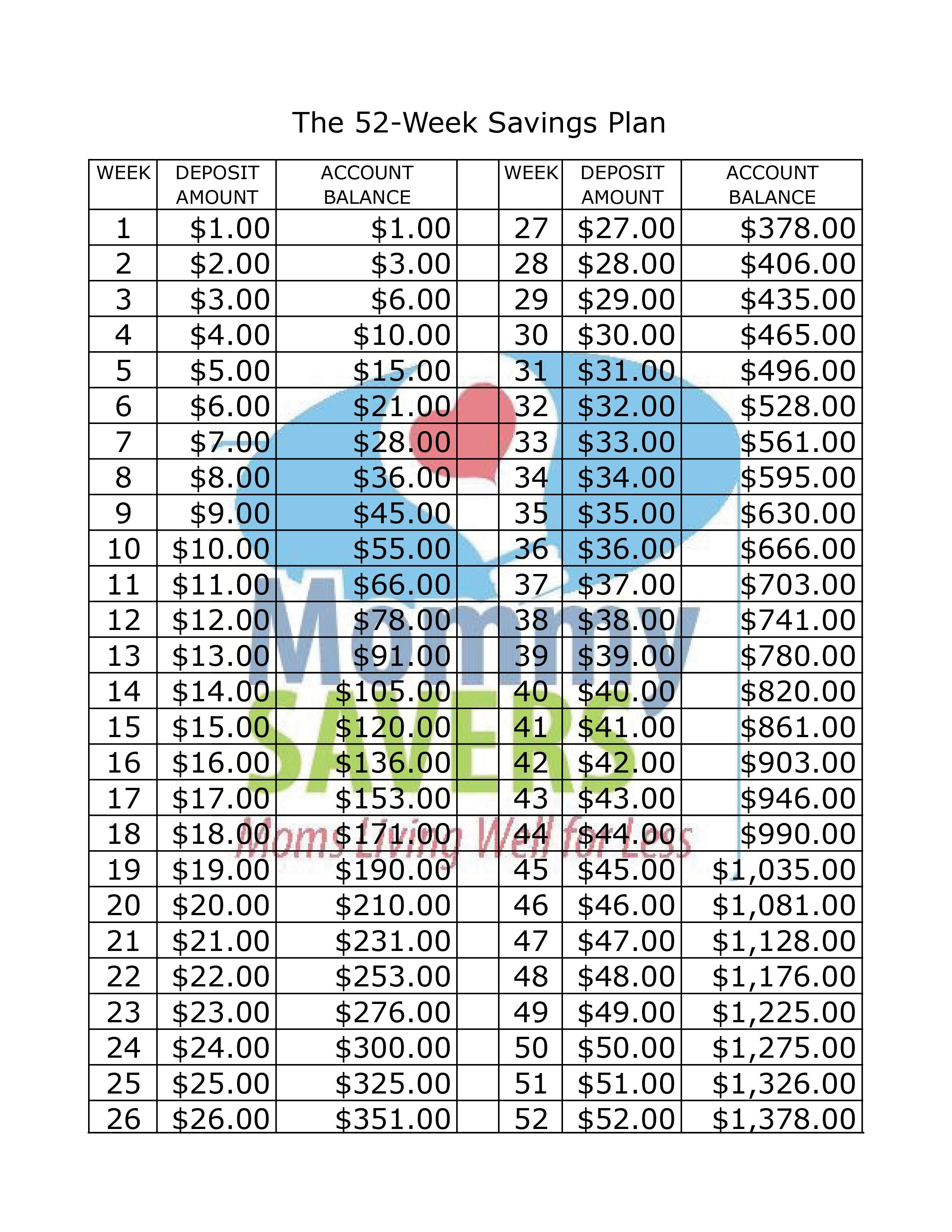 The 52 Week Savings Plan Printable Chart