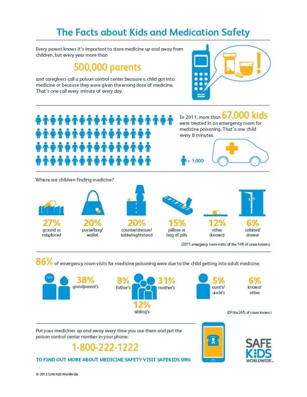 Safe Kids Worldwide Medication Safety Infographic medicine over-dose