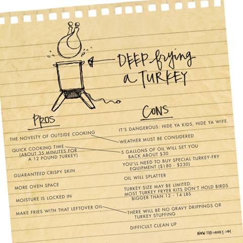 deep frying a turkey