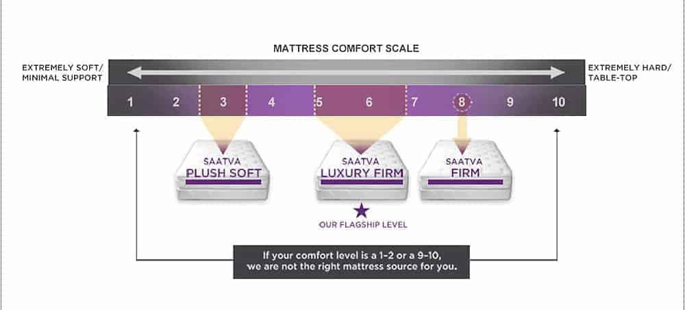 saatva-mattress-firmness