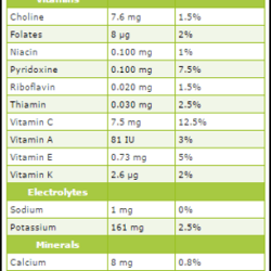 Persimmon fruit Nutrition Value