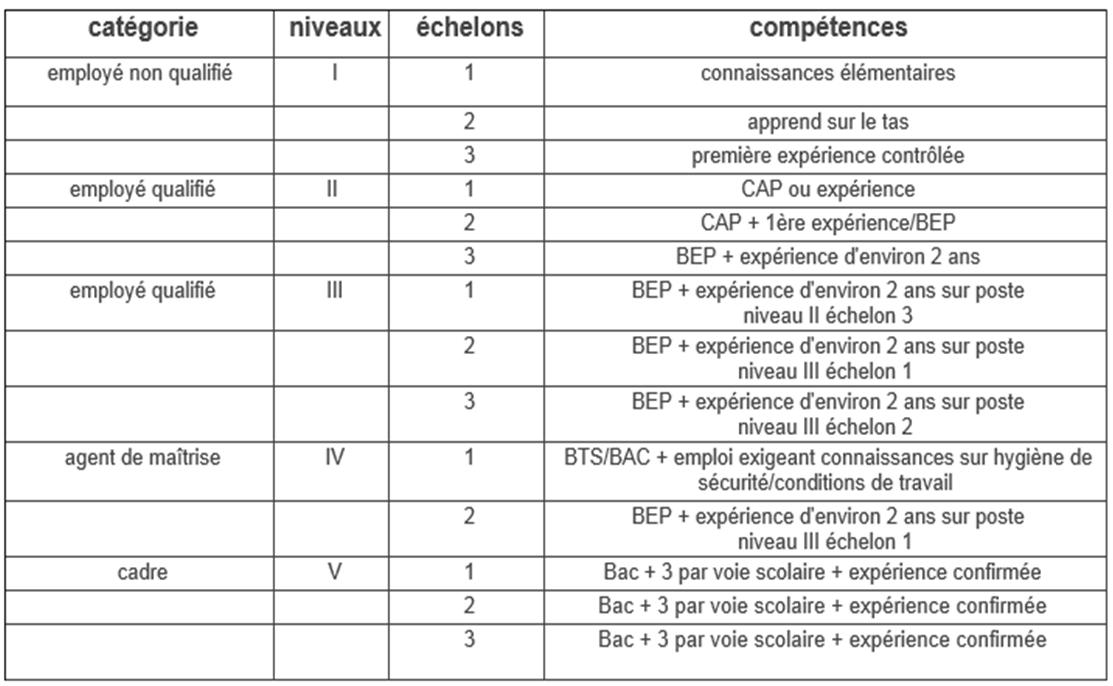 Grille de r mun rations mon chef de rang - Grille salaire fonctionnaire categorie a ...