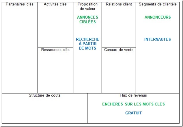Business model canvas Google