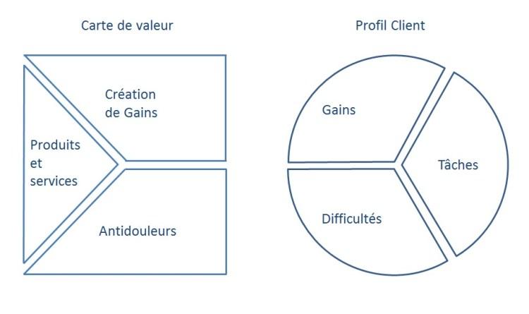 Le canva de proposition de valeur