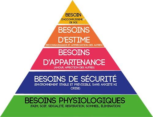 pyramide de maslow