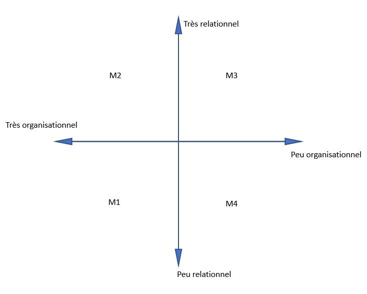 Le graphique des 4 styles de management situationnel