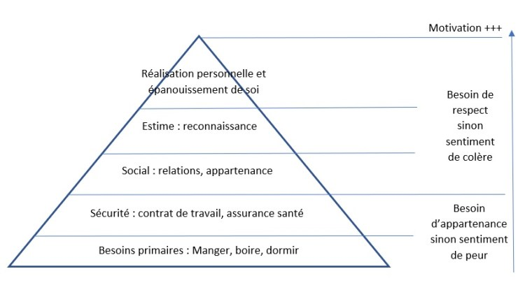 Manque de motivation au travail et pyramide de Maslow