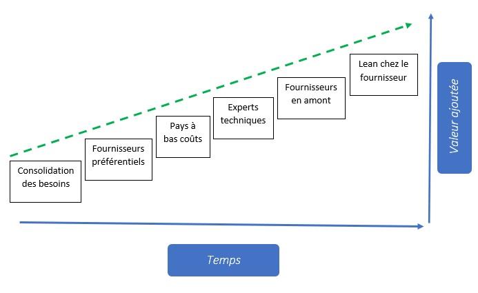 Les étapes du lean achats